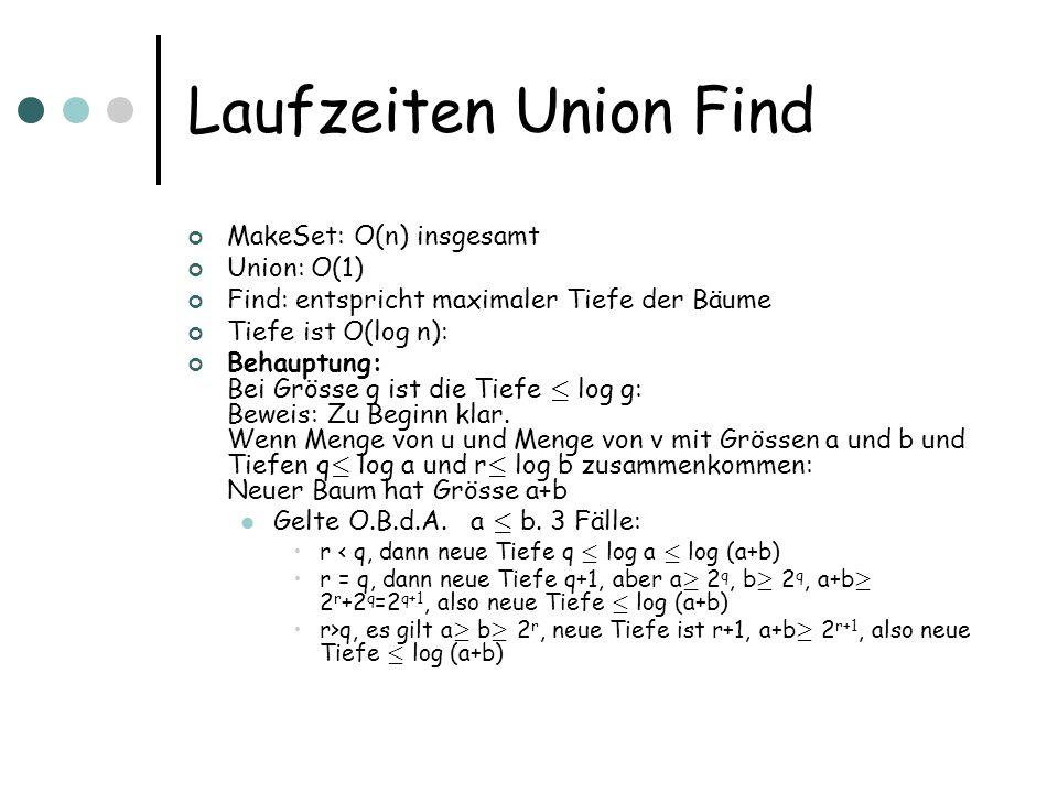 Laufzeiten Union Find MakeSet: O(n) insgesamt Union: O(1)