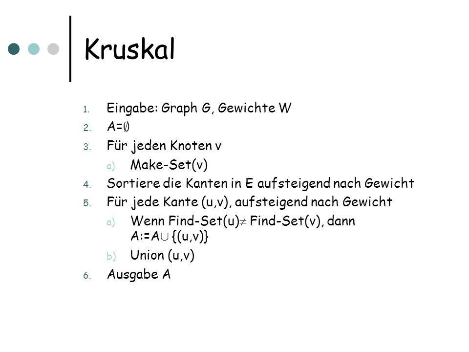 Kruskal Eingabe: Graph G, Gewichte W A=; Für jeden Knoten v