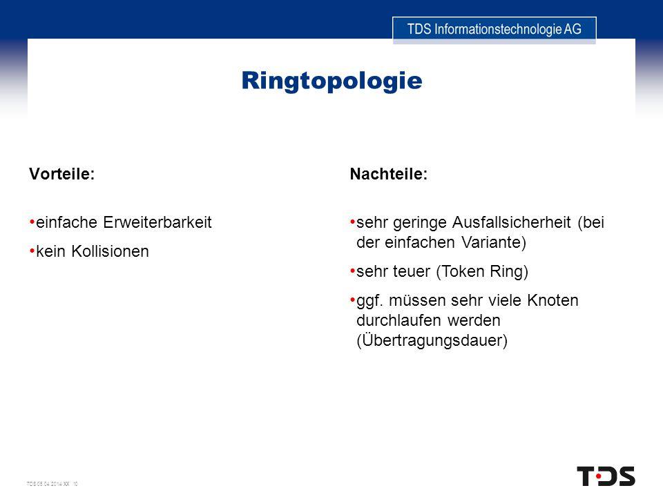 Ringtopologie Vorteile: einfache Erweiterbarkeit kein Kollisionen