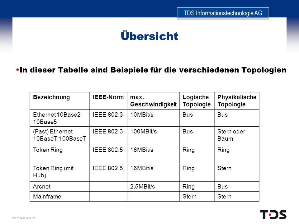 Übersicht In dieser Tabelle sind Beispiele für die verschiedenen Topologien. Bezeichnung. IEEE-Norm.