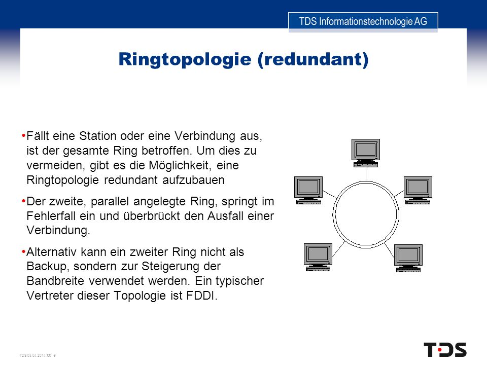 Ringtopologie (redundant)
