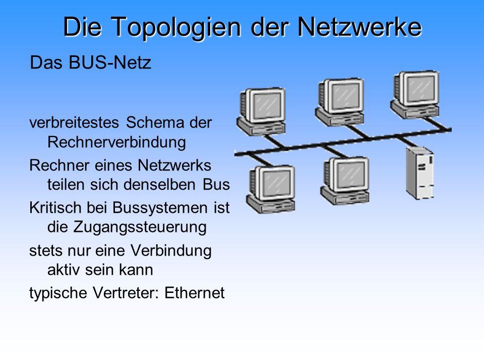 Die Topologien der Netzwerke