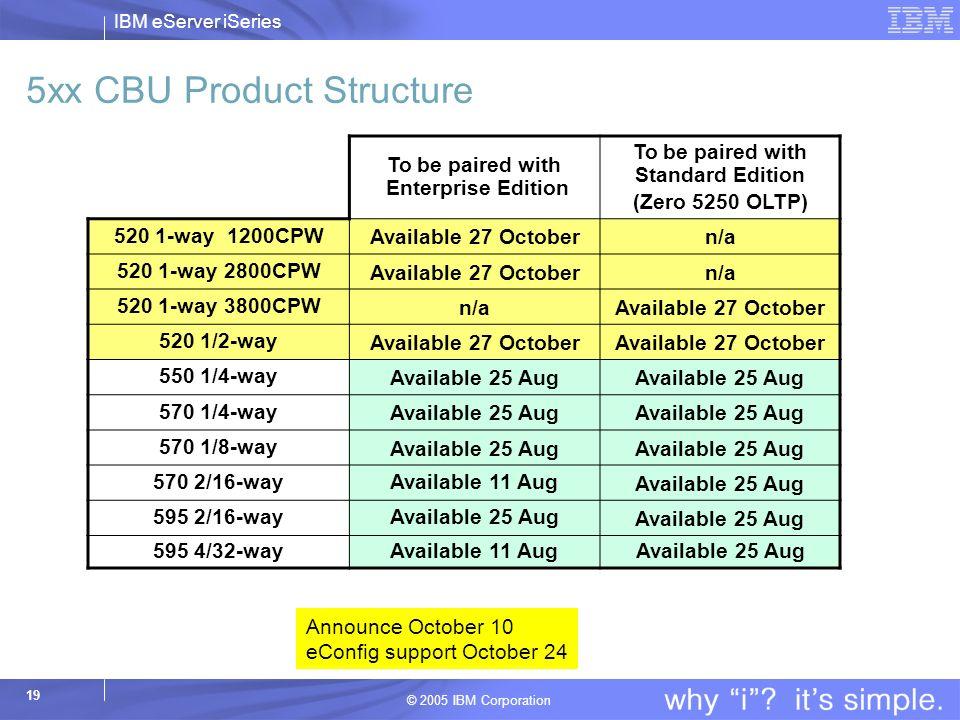 5xx CBU Product Structure