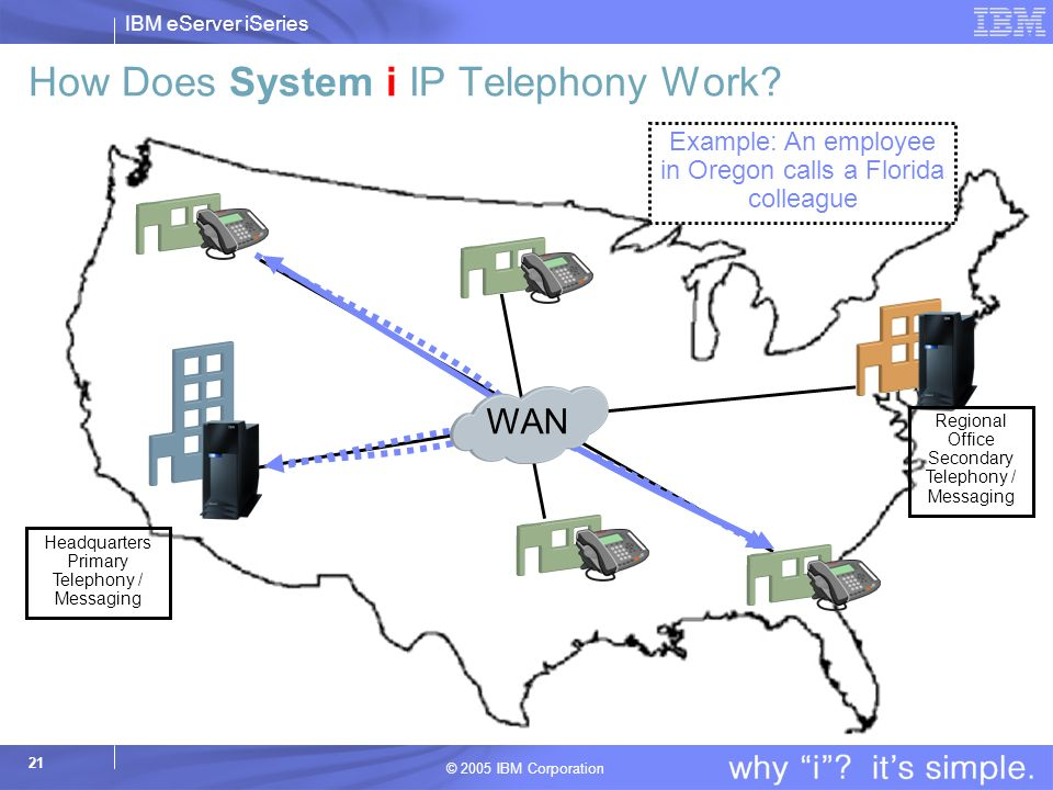 How Does System i IP Telephony Work
