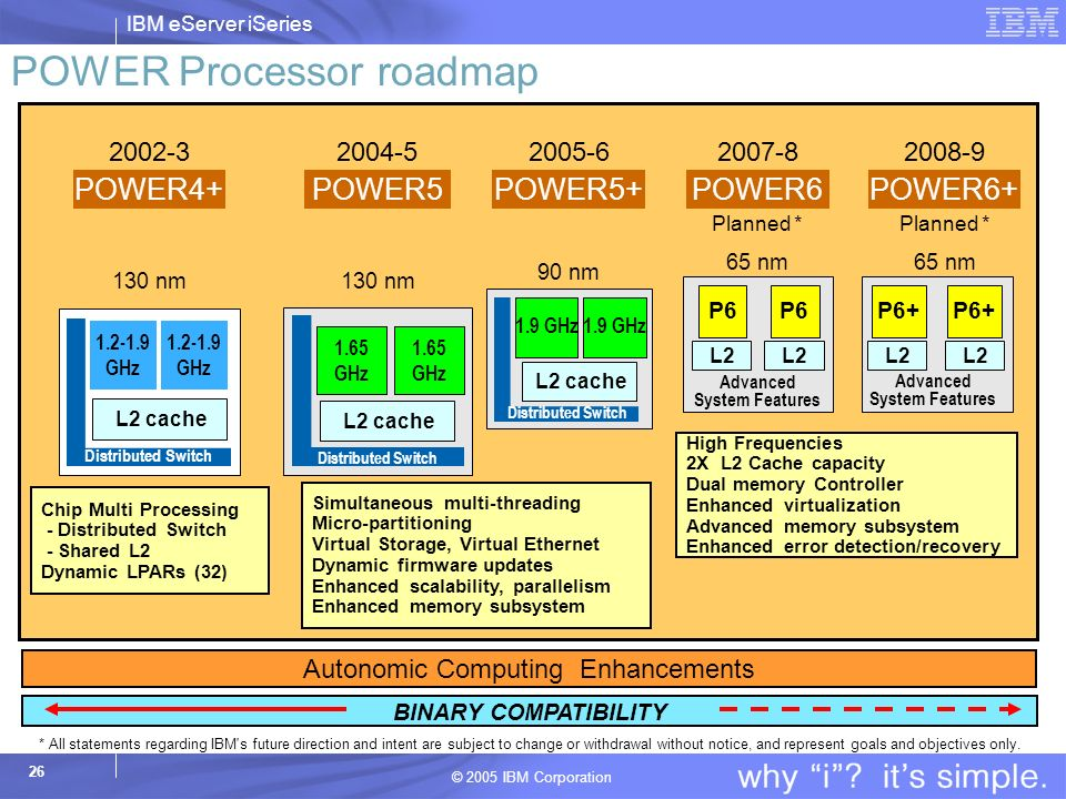 POWER Processor roadmap