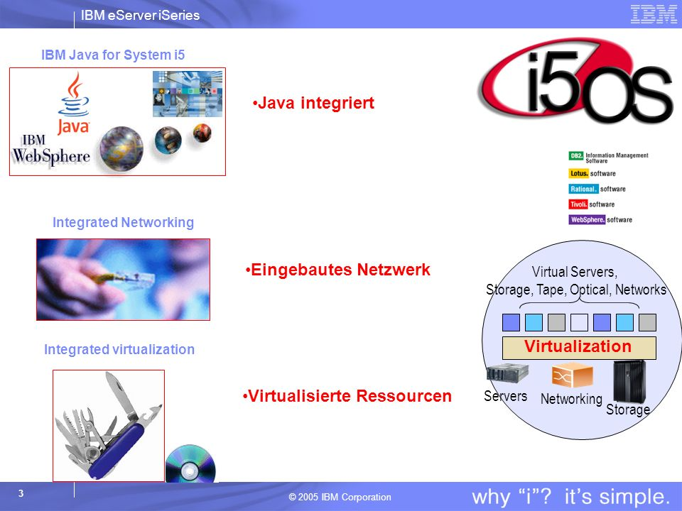 Virtual Servers, Storage, Tape, Optical, Networks