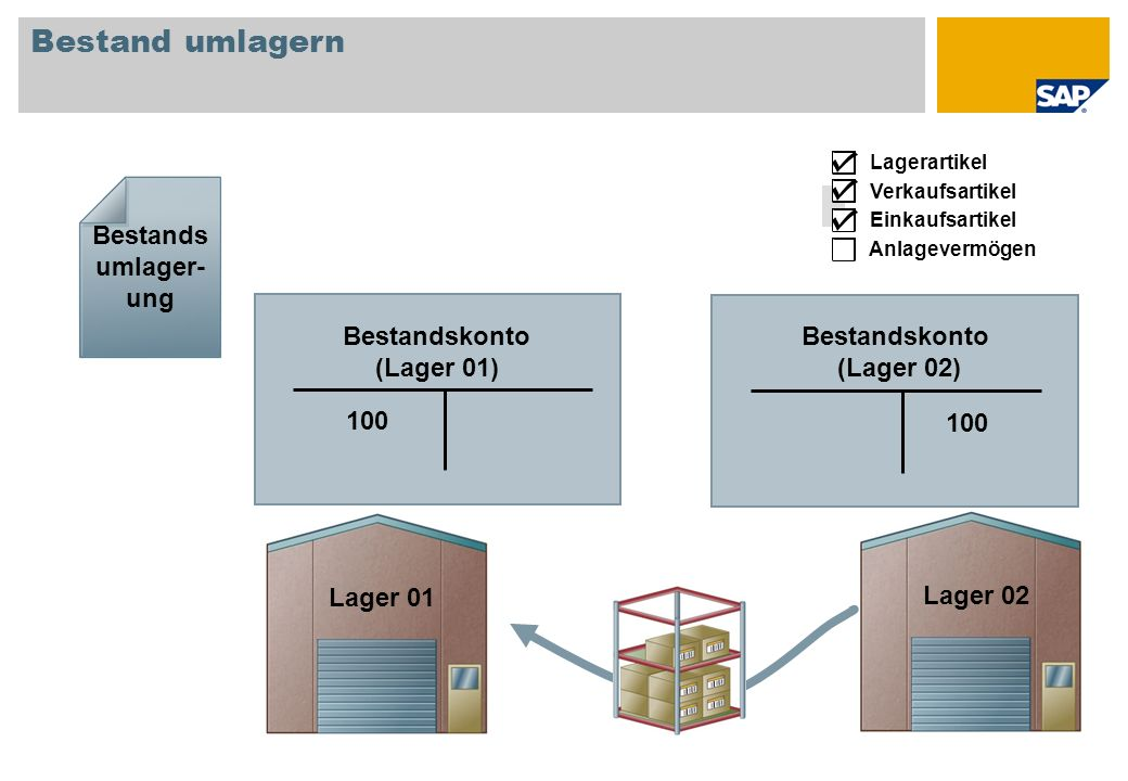 Bestand umlagern Bestandsumlager-ung Bestandskonto (Lager 01)