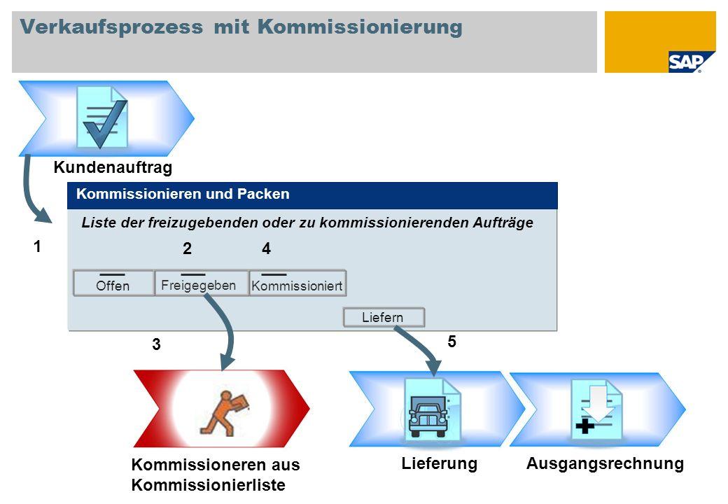 Verkaufsprozess mit Kommissionierung