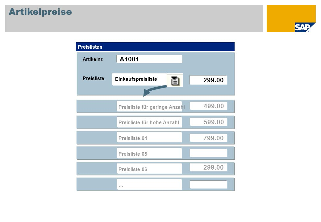Artikelpreise A1001 299.00 499.00 599.00 799.00 299.00 Preislisten