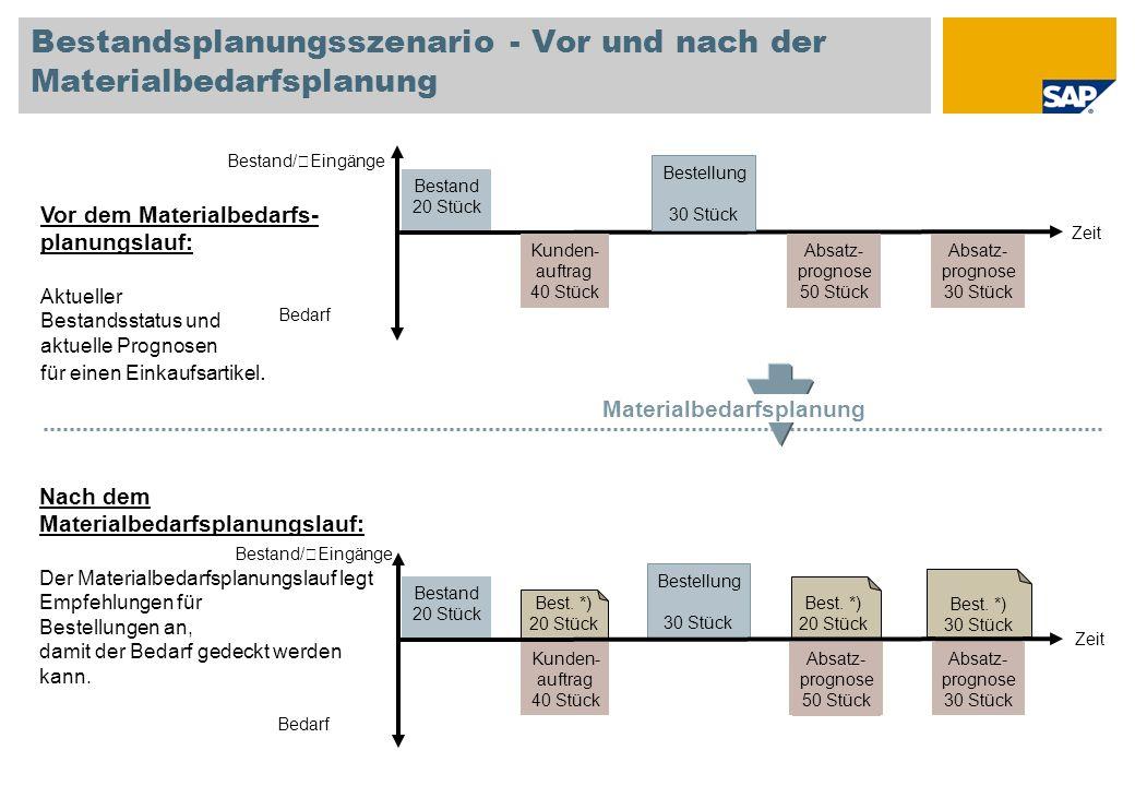 Bestandsplanungsszenario - Vor und nach der Materialbedarfsplanung