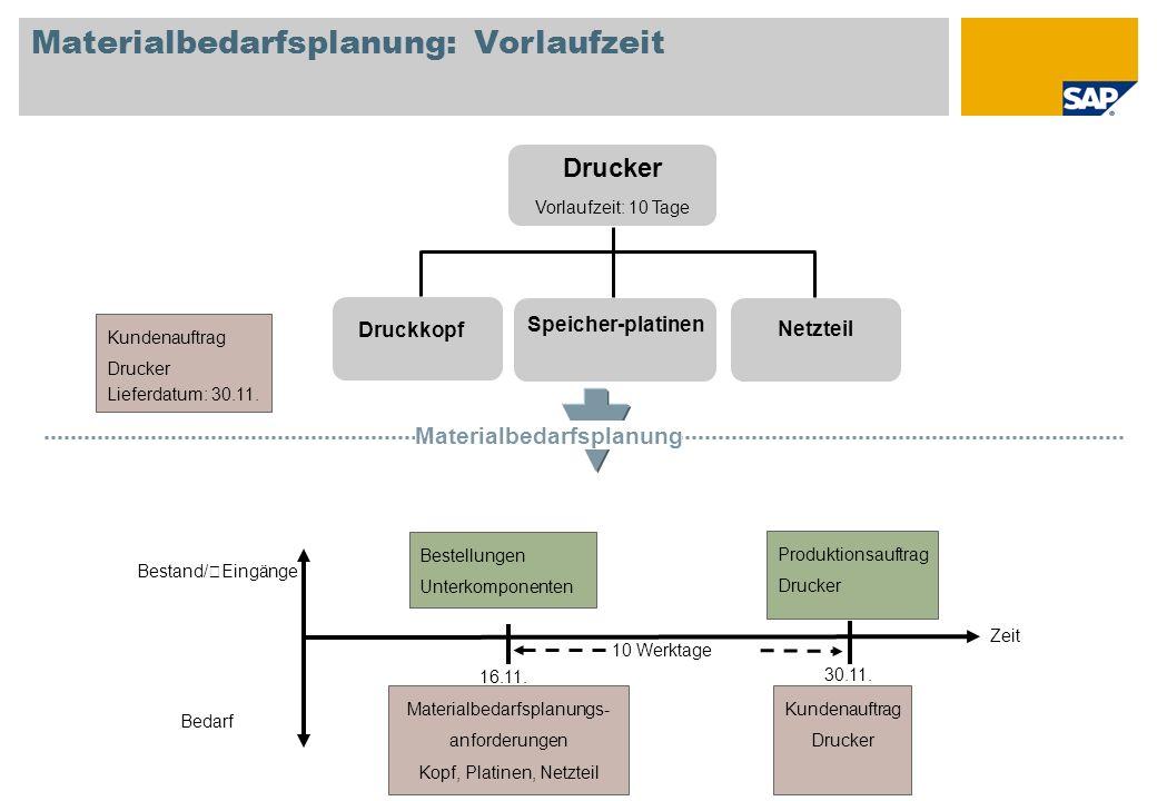 Materialbedarfsplanung: Vorlaufzeit