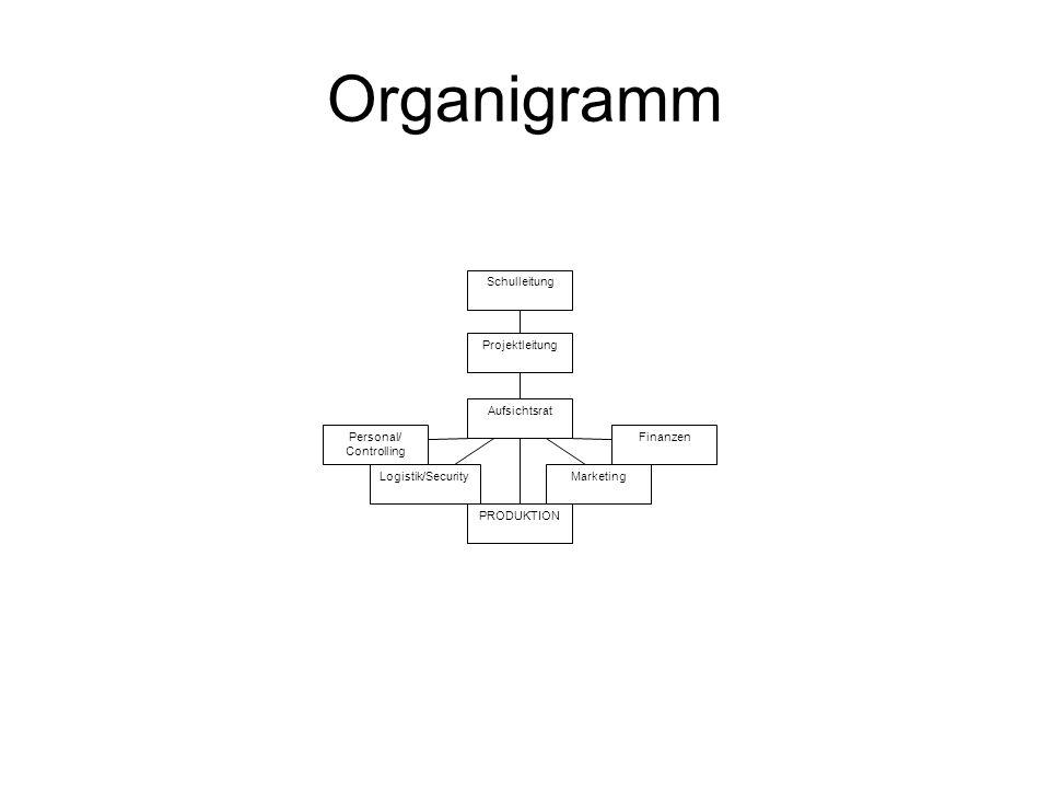 Organigramm Schulleitung Projektleitung Aufsichtsrat Personal/