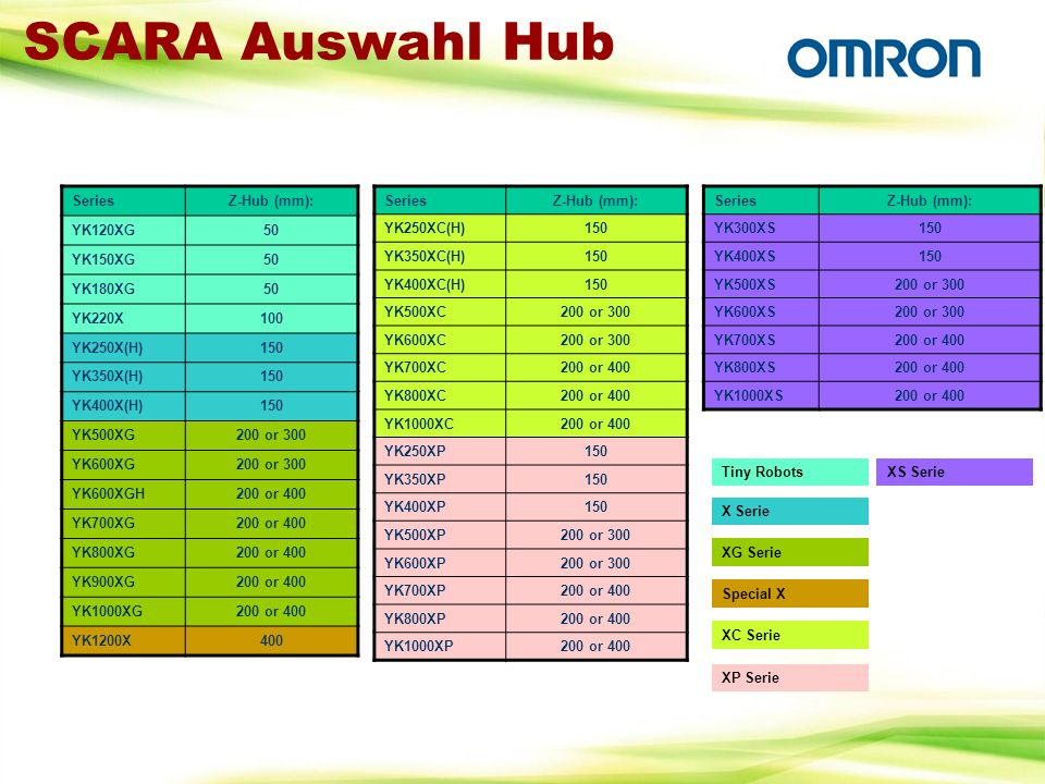 SCARA Auswahl Hub Series Z-Hub (mm): YK120XG 50 YK150XG YK180XG YK220X