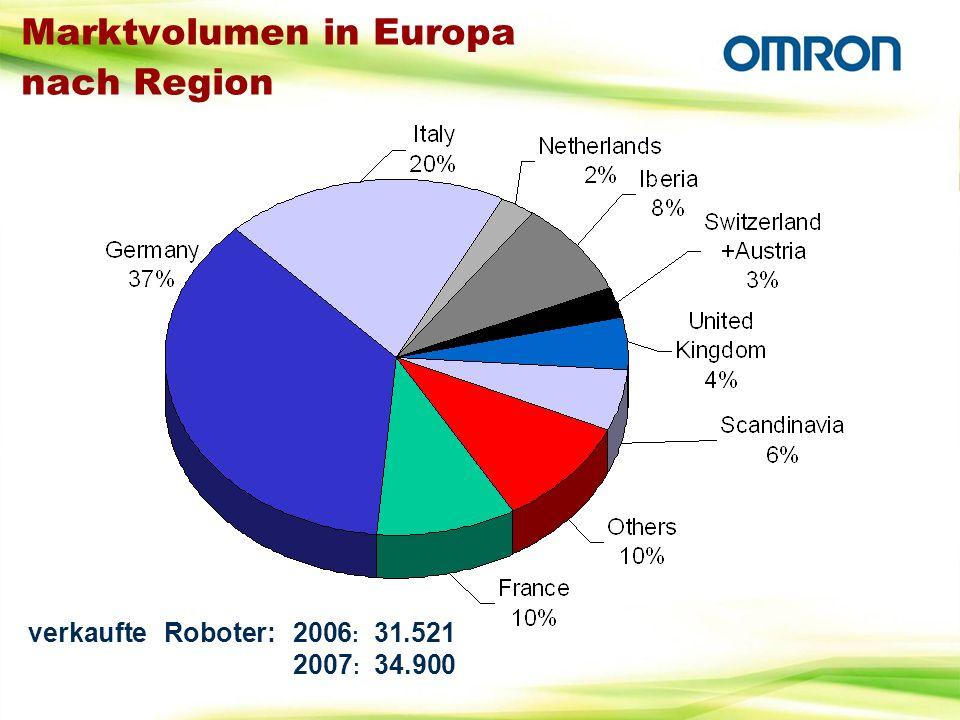 Marktvolumen in Europa nach Region