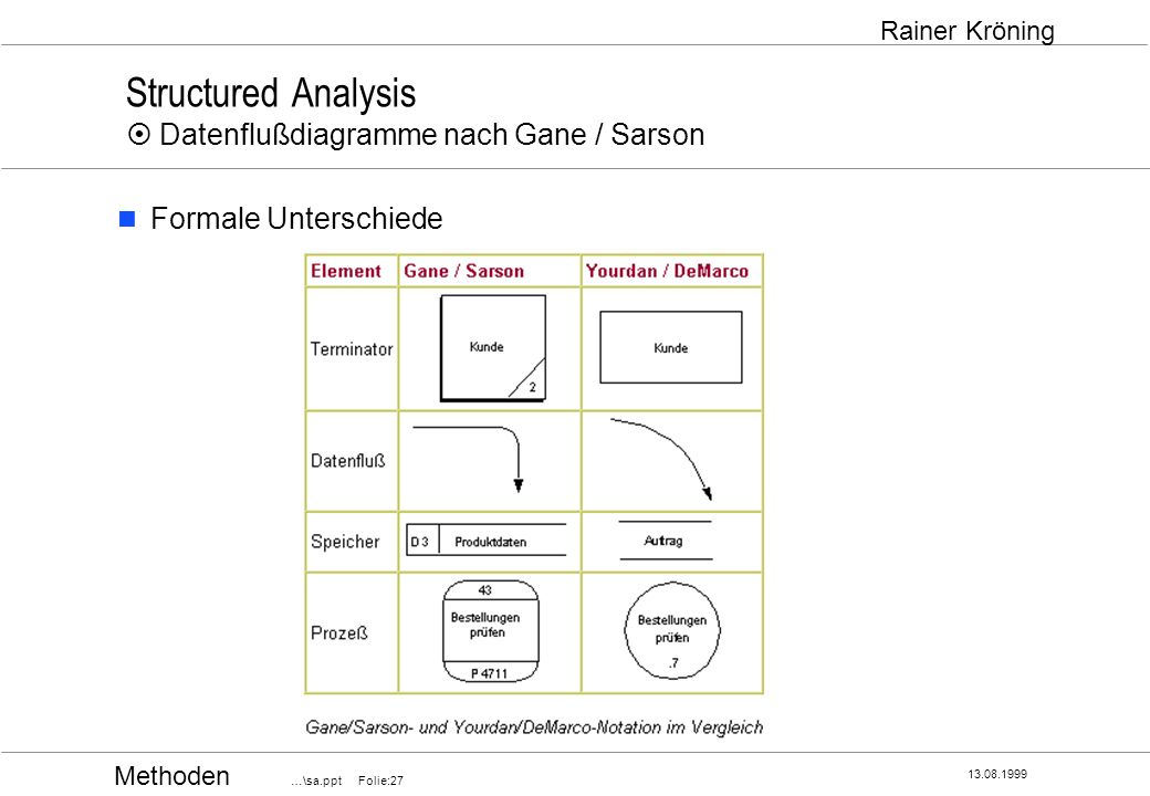 Structured Analysis ¤ Datenflußdiagramme nach Gane / Sarson