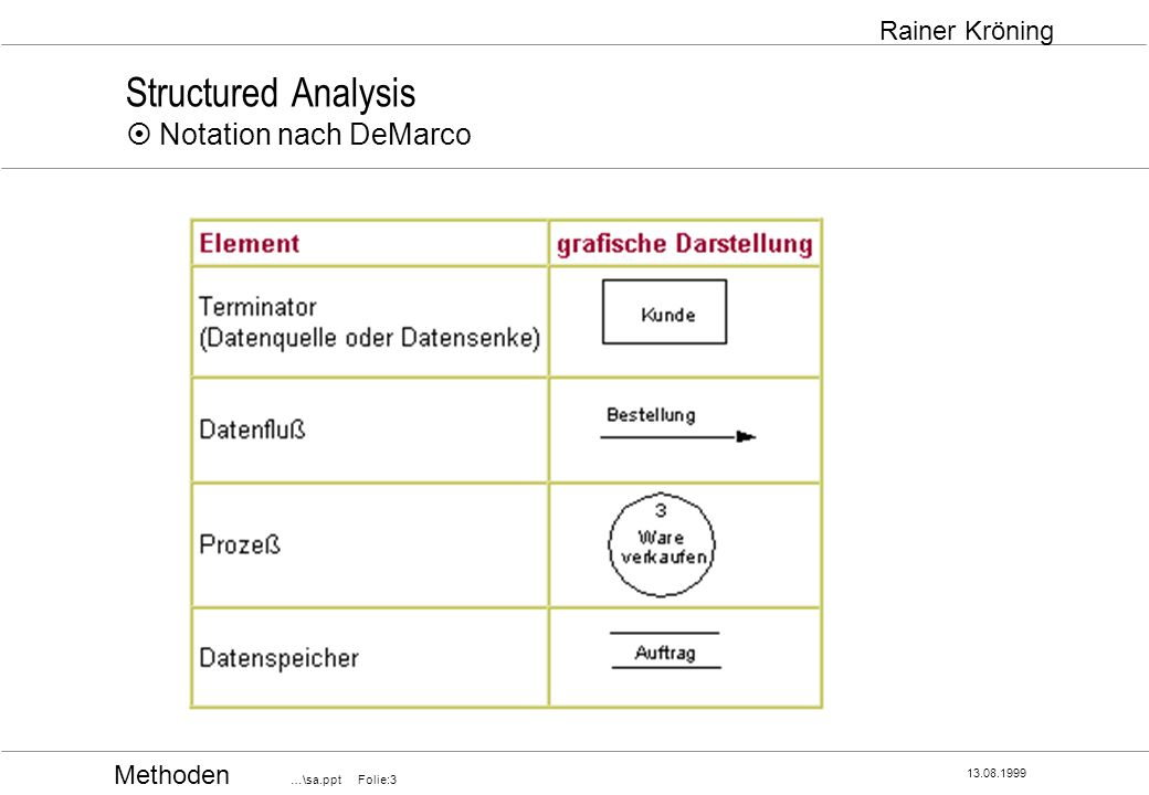 Structured Analysis ¤ Notation nach DeMarco