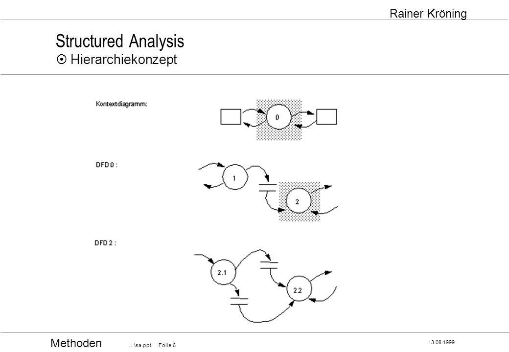 Structured Analysis ¤ Hierarchiekonzept