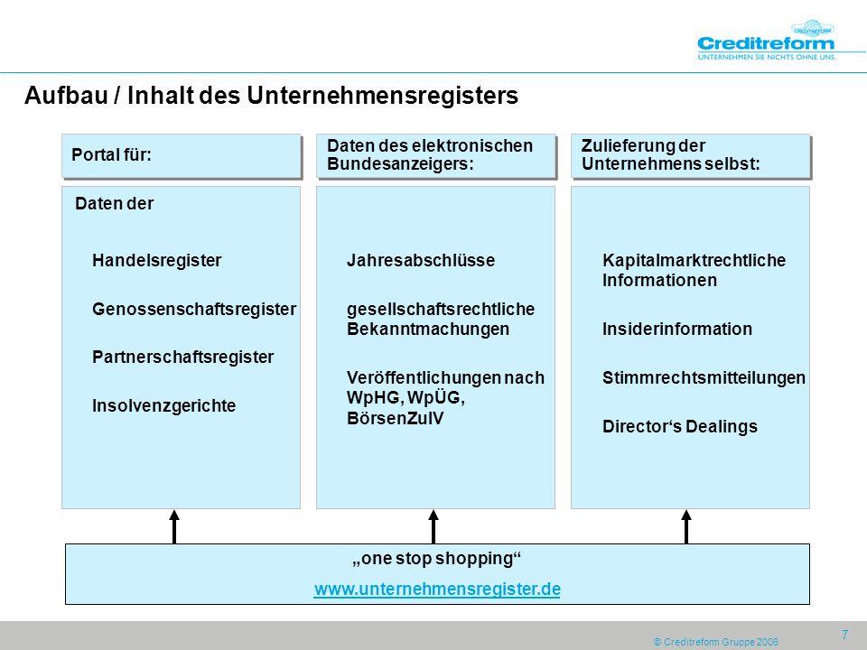 Aufbau / Inhalt des Unternehmensregisters