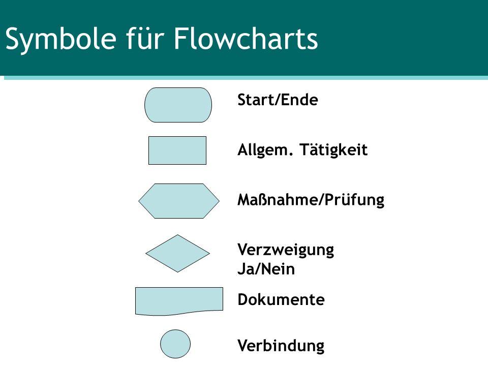 Symbole für Flowcharts
