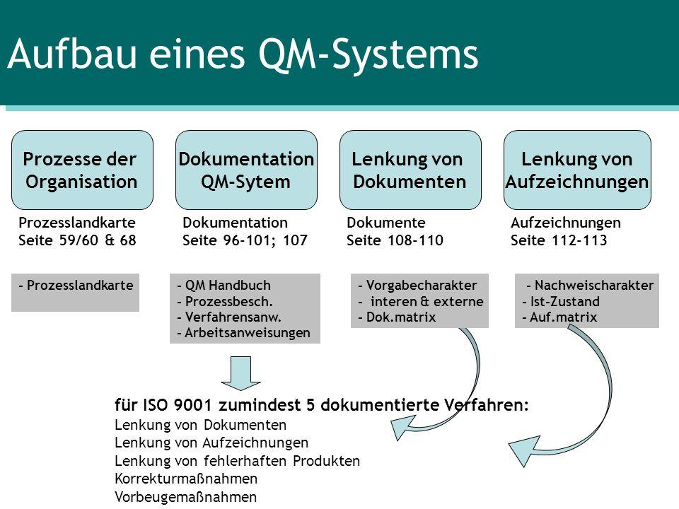 Aufbau eines QM-Systems