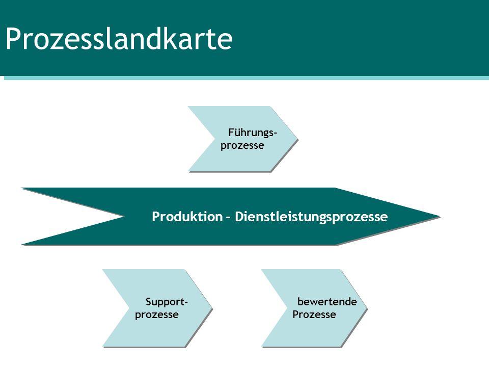 Produktion - Dienstleistungsprozesse