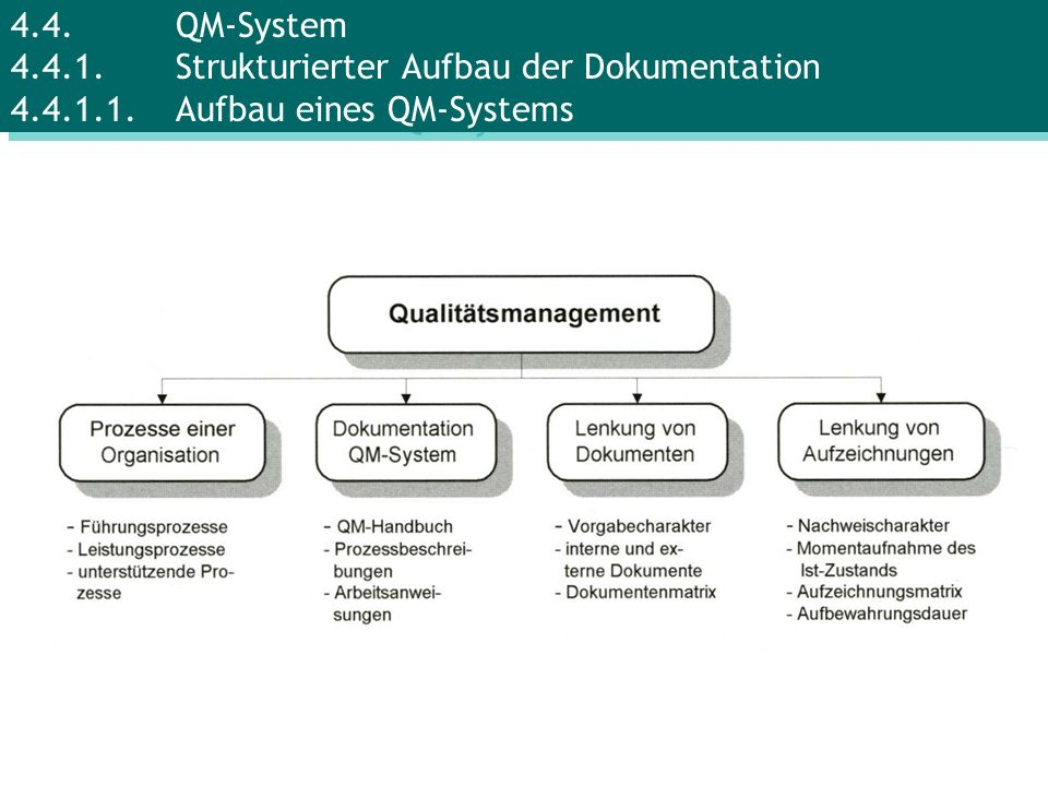 4. 4. QM-System 4. 4. 1. Strukturierter Aufbau der Dokumentation 4. 4