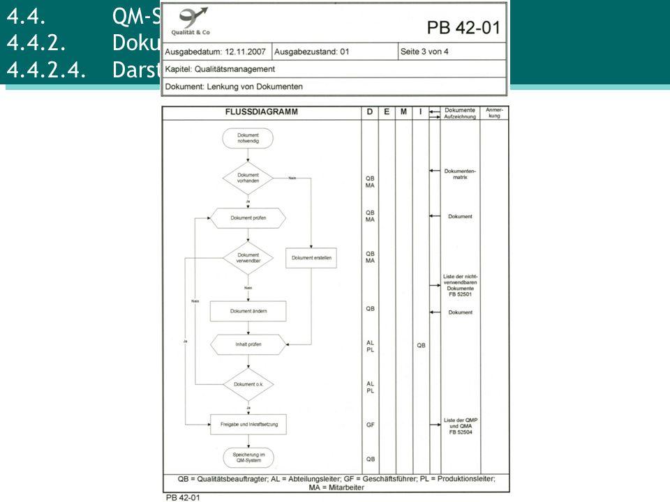 4.4. QM-System 4.4.2. Dokumente 4.4.2.4. Darstellung der Abläufe