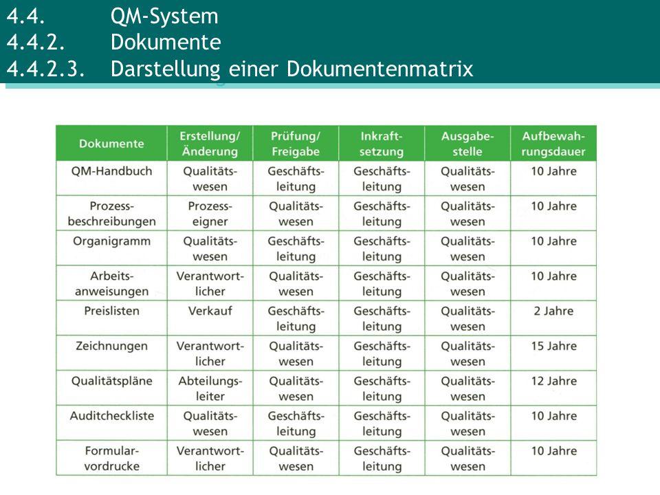 4.4. QM-System 4.4.2. Dokumente 4.4.2.3. Darstellung einer Dokumentenmatrix