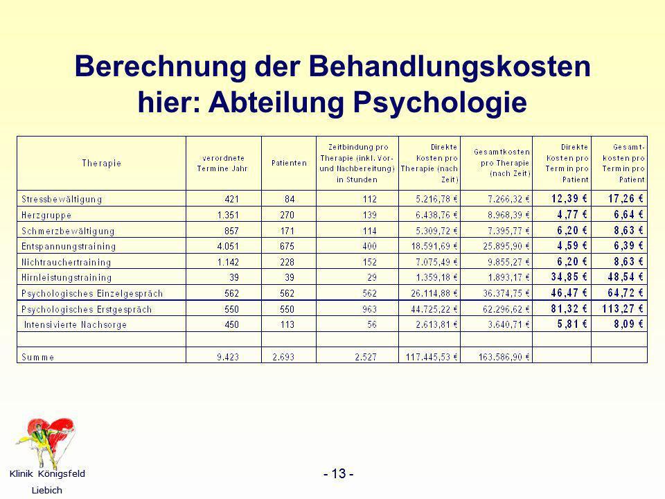 Berechnung der Behandlungskosten hier: Abteilung Psychologie