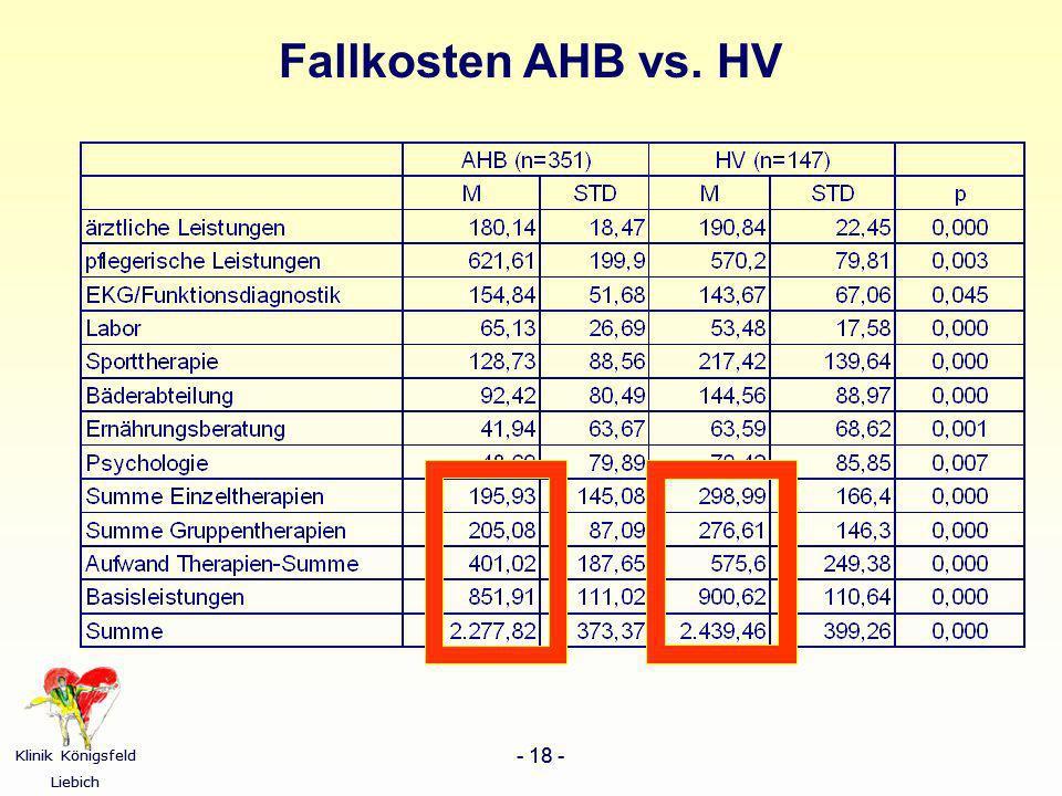 Fallkosten AHB vs. HV
