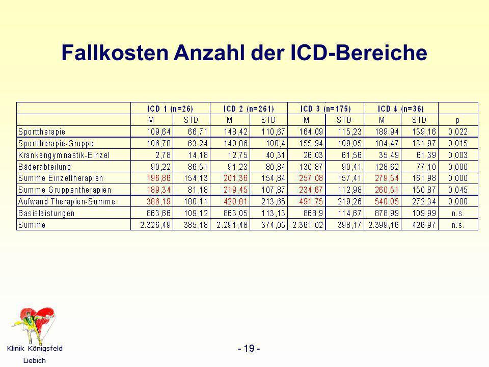 Fallkosten Anzahl der ICD-Bereiche