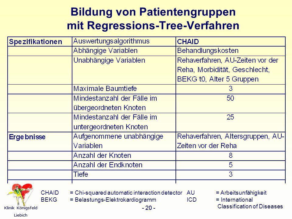 Bildung von Patientengruppen mit Regressions-Tree-Verfahren