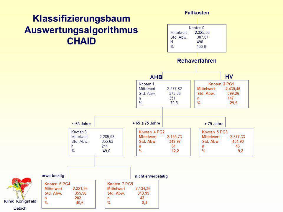 Klassifizierungsbaum Auswertungsalgorithmus CHAID