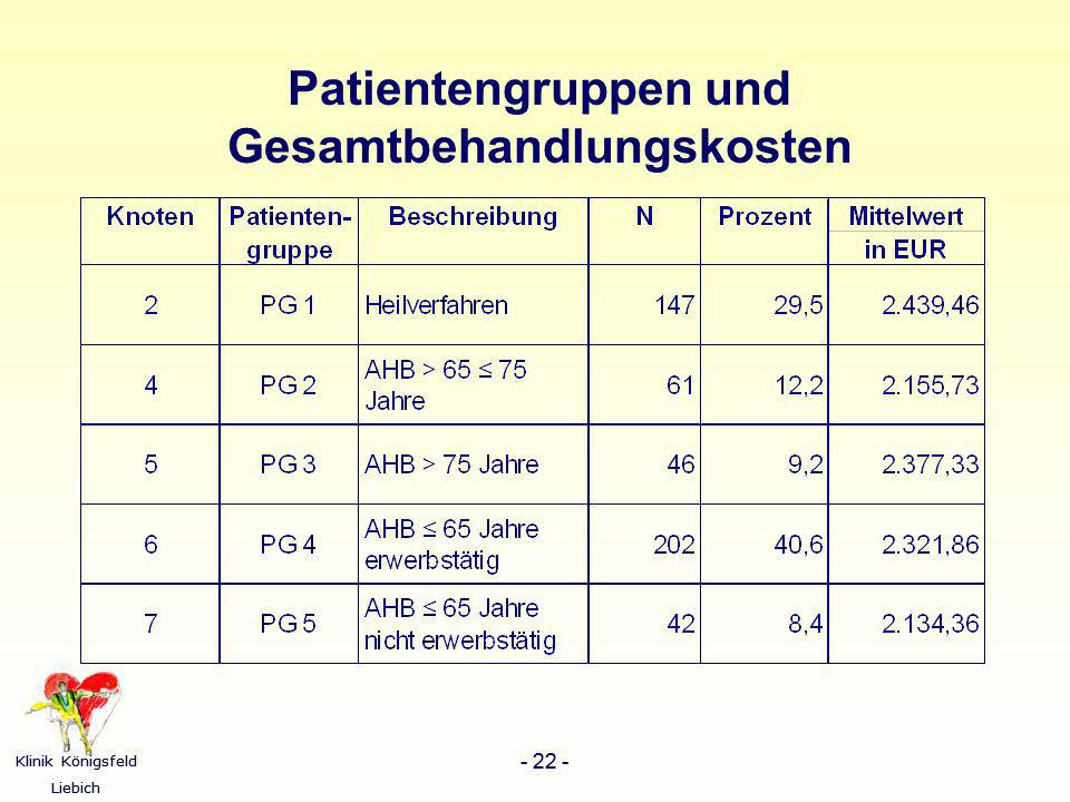 Patientengruppen und Gesamtbehandlungskosten