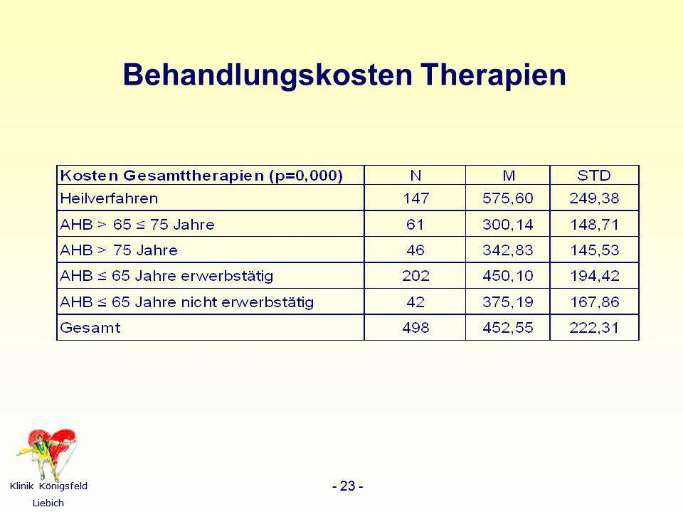 Behandlungskosten Therapien