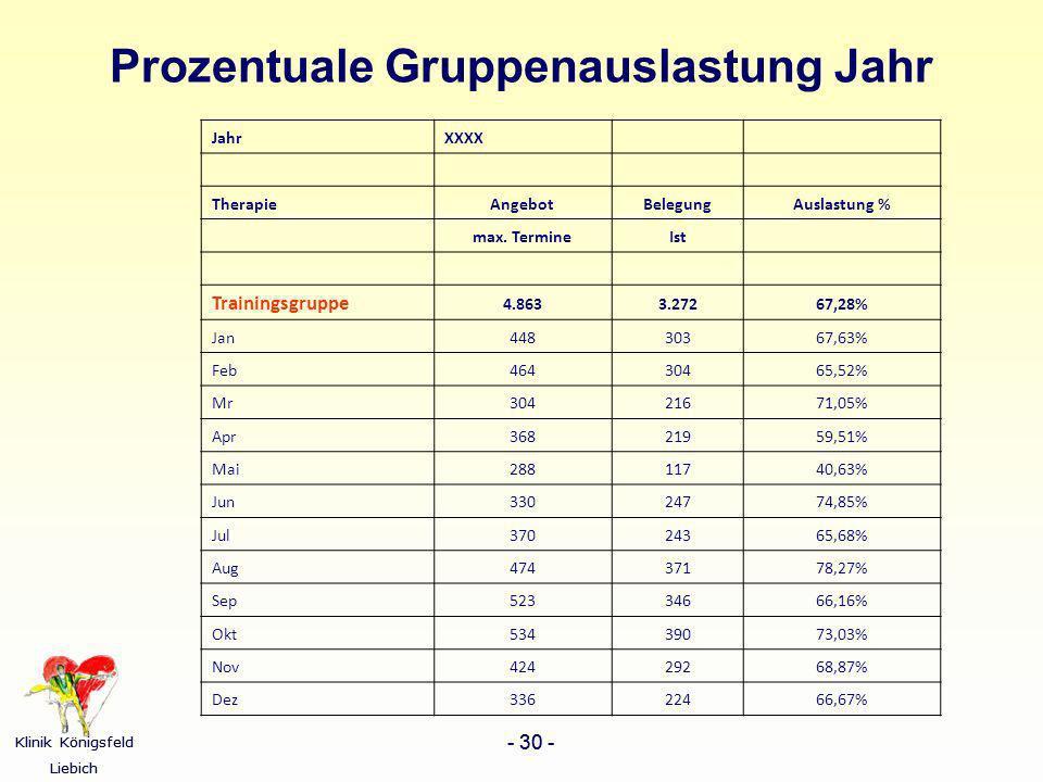 Prozentuale Gruppenauslastung Jahr