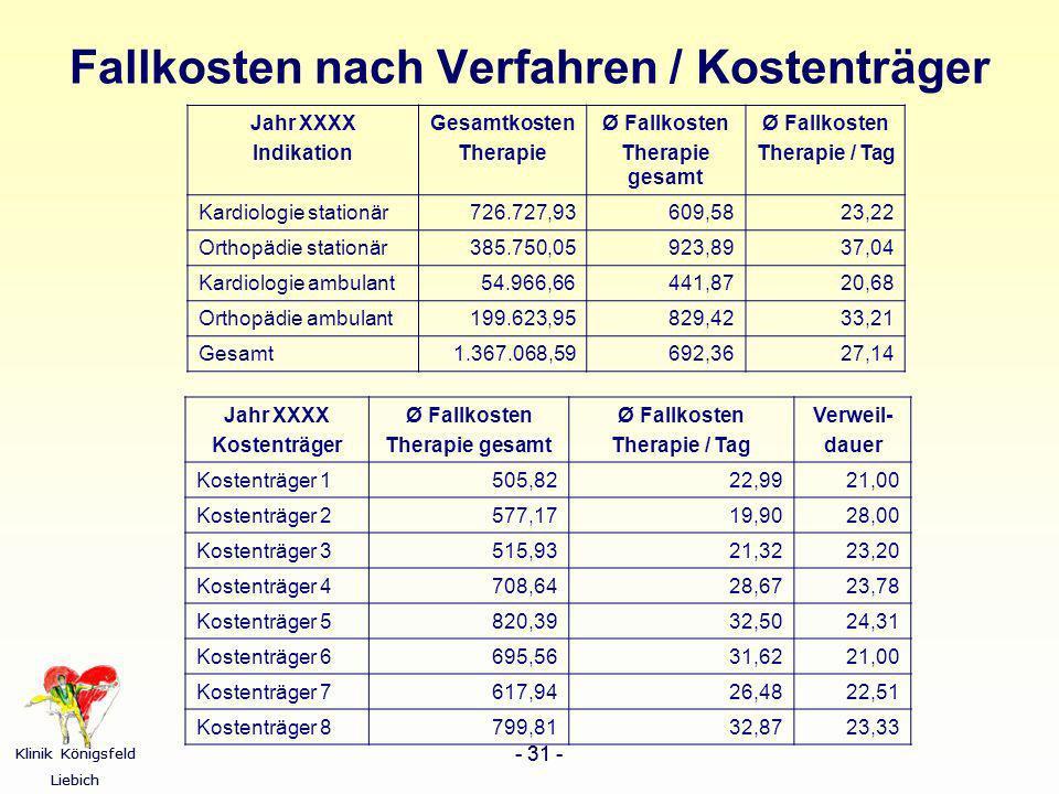 Fallkosten nach Verfahren / Kostenträger