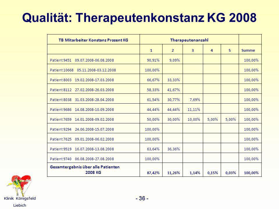 Qualität: Therapeutenkonstanz KG 2008