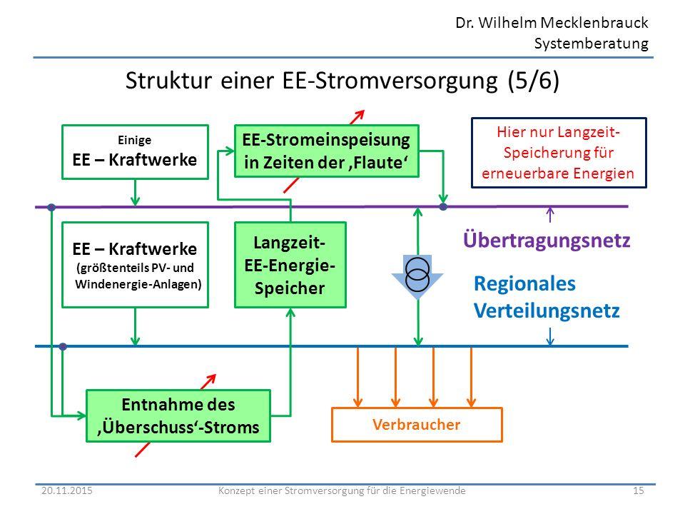 Struktur einer EE-Stromversorgung (5/6)