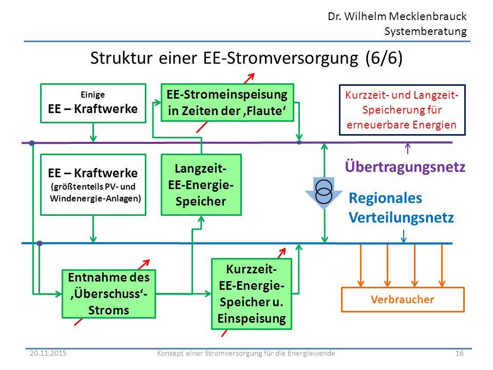 Struktur einer EE-Stromversorgung (6/6)
