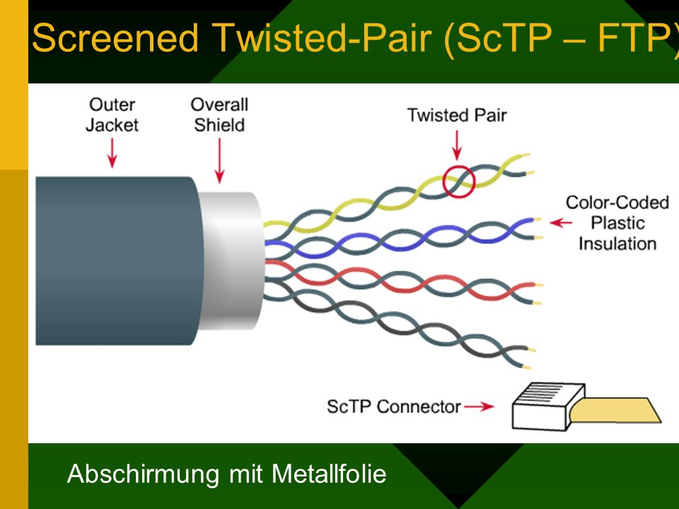 Screened Twisted-Pair (ScTP – FTP)