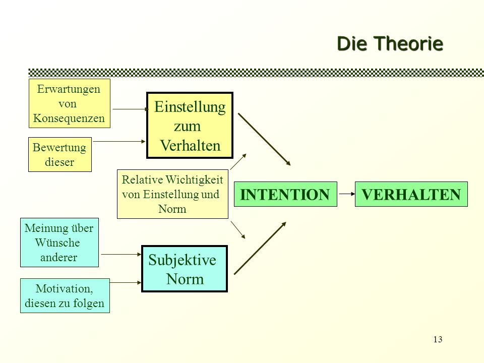 Die Theorie Einstellung zum Verhalten INTENTION VERHALTEN Subjektive