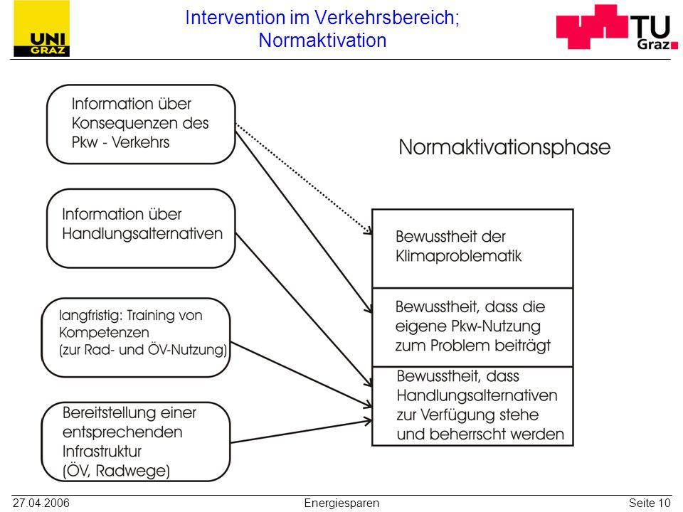 Intervention im Verkehrsbereich; Normaktivation