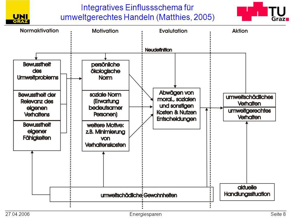 Integratives Einflussschema für umweltgerechtes Handeln (Matthies, 2005)