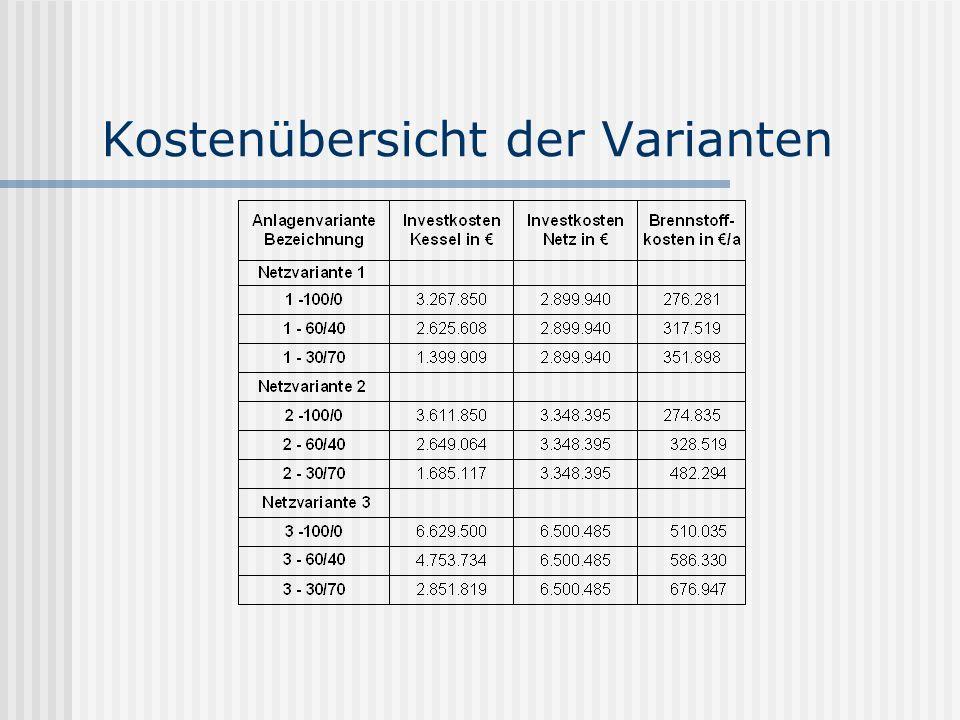 Kostenübersicht der Varianten