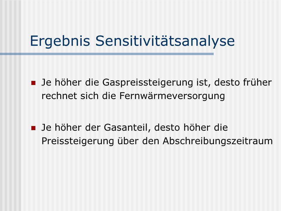 Ergebnis Sensitivitätsanalyse