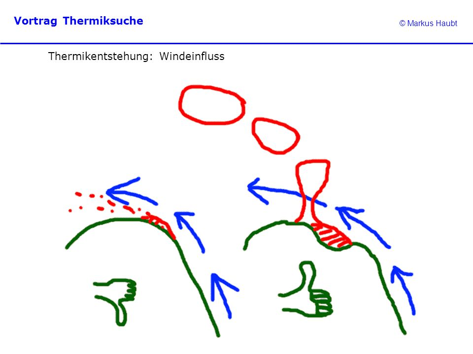 Thermikentstehung: Windeinfluss
