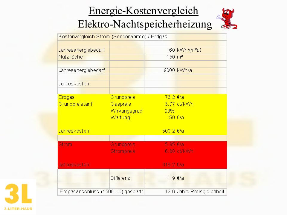 Energie-Kostenvergleich Elektro-Nachtspeicherheizung