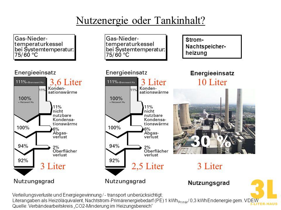 Nutzenergie oder Tankinhalt