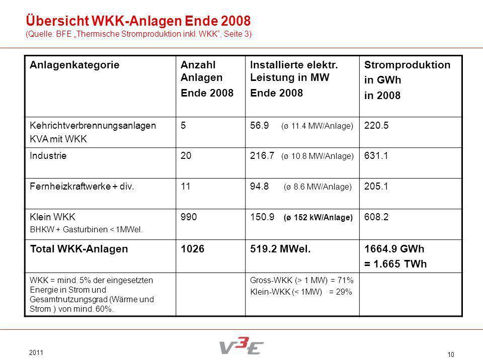 Übersicht WKK-Anlagen Ende 2008